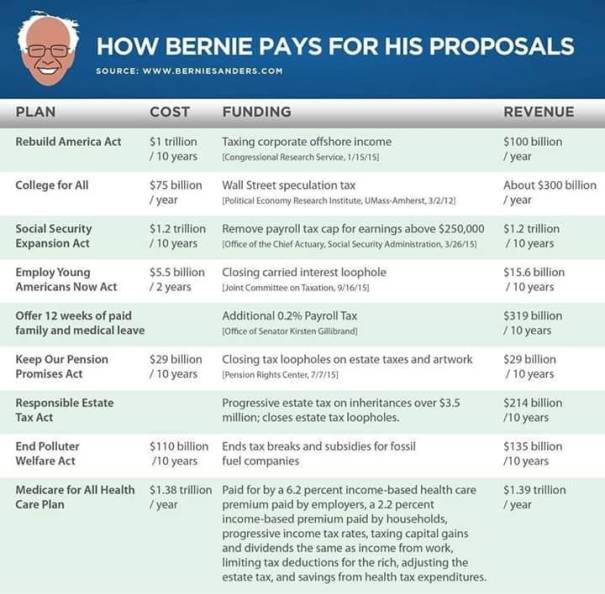How Bernie will pay for it